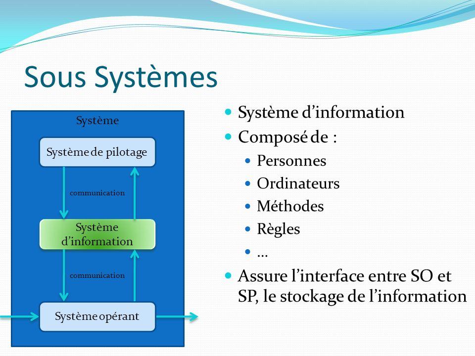 Sous Systèmes Système Système de pilotage Système dinformation communication Système dinformation Composé de : Personnes Ordinateurs Méthodes Règles …