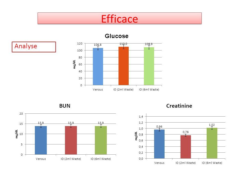 Efficace Analyse