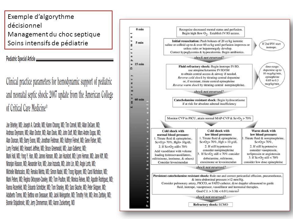 Exemple dalgorythme décisionnel Management du choc septique Soins intensifs de pédiatrie