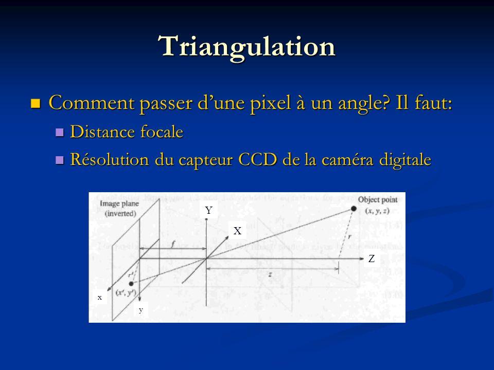 Triangulation Comment passer dune pixel à un angle? Il faut: Comment passer dune pixel à un angle? Il faut: Distance focale Distance focale Résolution