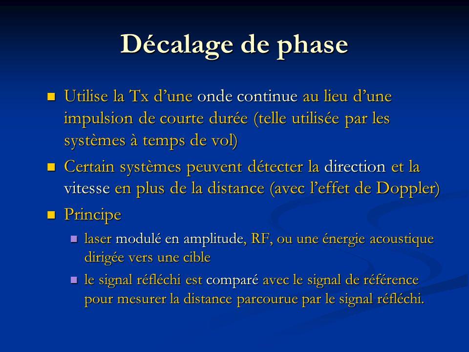 Décalage de phase Utilise la Tx dune onde continue au lieu dune impulsion de courte durée (telle utilisée par les systèmes à temps de vol) Utilise la Tx dune onde continue au lieu dune impulsion de courte durée (telle utilisée par les systèmes à temps de vol) Certain systèmes peuvent détecter la direction et la vitesse en plus de la distance (avec leffet de Doppler) Certain systèmes peuvent détecter la direction et la vitesse en plus de la distance (avec leffet de Doppler) Principe Principe laser modulé en amplitude, RF, ou une énergie acoustique dirigée vers une cible laser modulé en amplitude, RF, ou une énergie acoustique dirigée vers une cible le signal réfléchi est comparé avec le signal de référence pour mesurer la distance parcourue par le signal réfléchi.