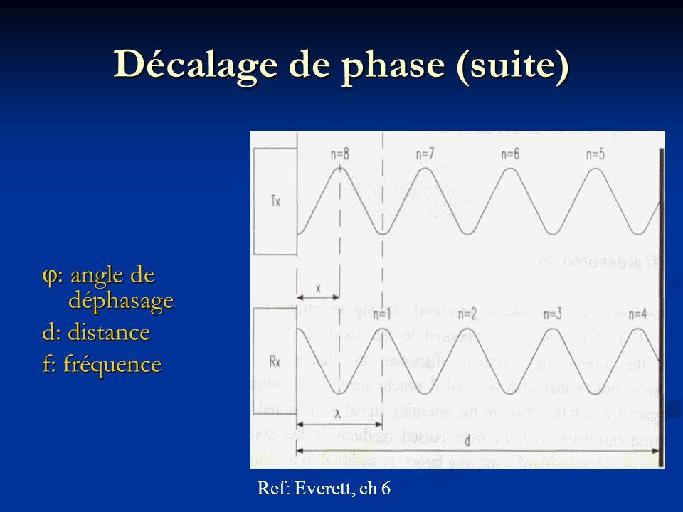 Décalage de phase (suite) : angle de déphasage : angle de déphasage d: distance f: fréquence Ref: Everett, ch 6
