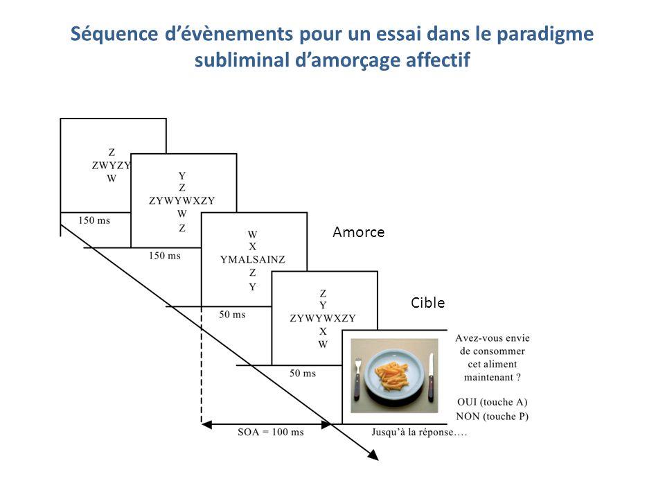 Séquence dévènements pour un essai dans le paradigme subliminal damorçage affectif Amorce Cible