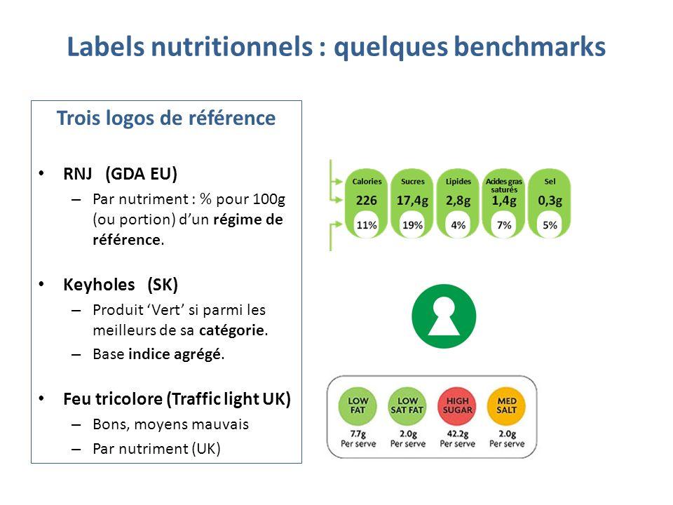 Labels nutritionnels : quelques benchmarks Trois logos de référence RNJ (GDA EU) – Par nutriment : % pour 100g (ou portion) dun régime de référence. K
