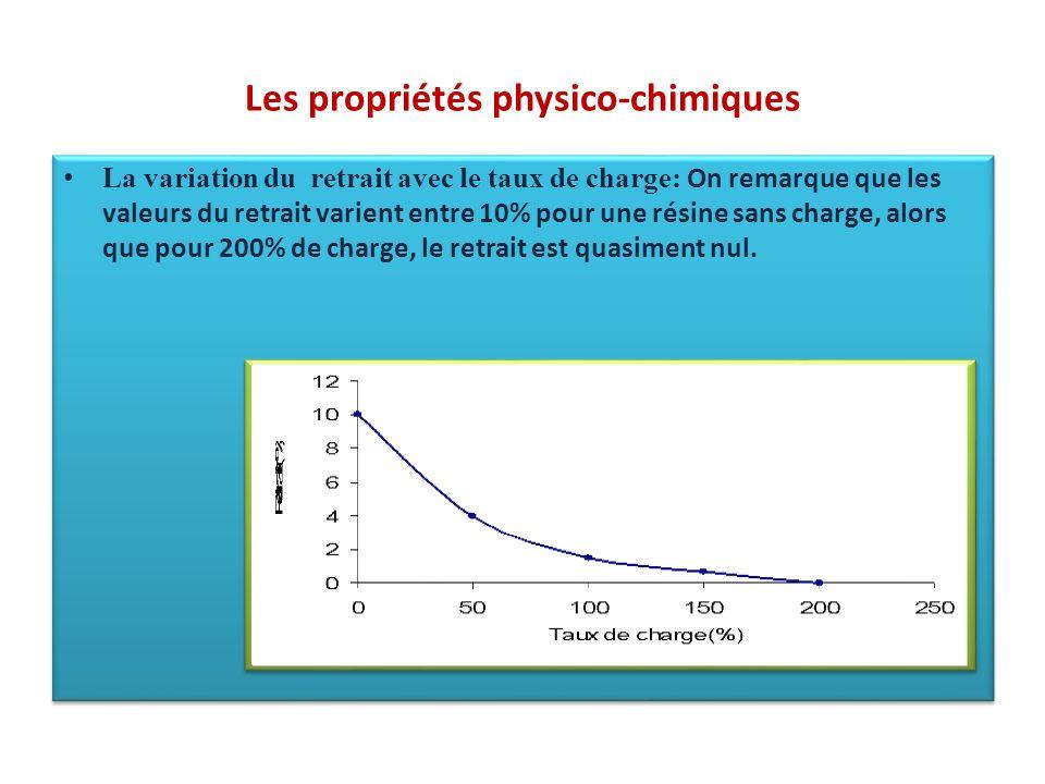 Les propriétés physico-chimiques La variation du retrait avec le taux de charge: On remarque que les valeurs du retrait varient entre 10% pour une rés