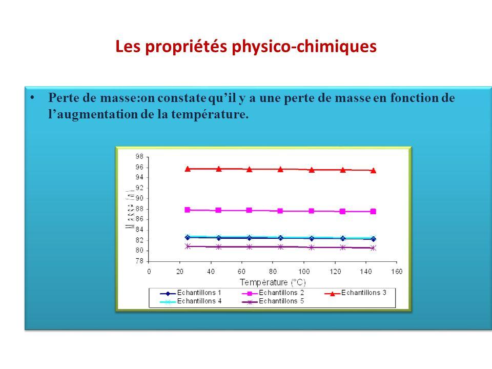 Les propriétés physico-chimiques Perte de masse:on constate quil y a une perte de masse en fonction de laugmentation de la température.