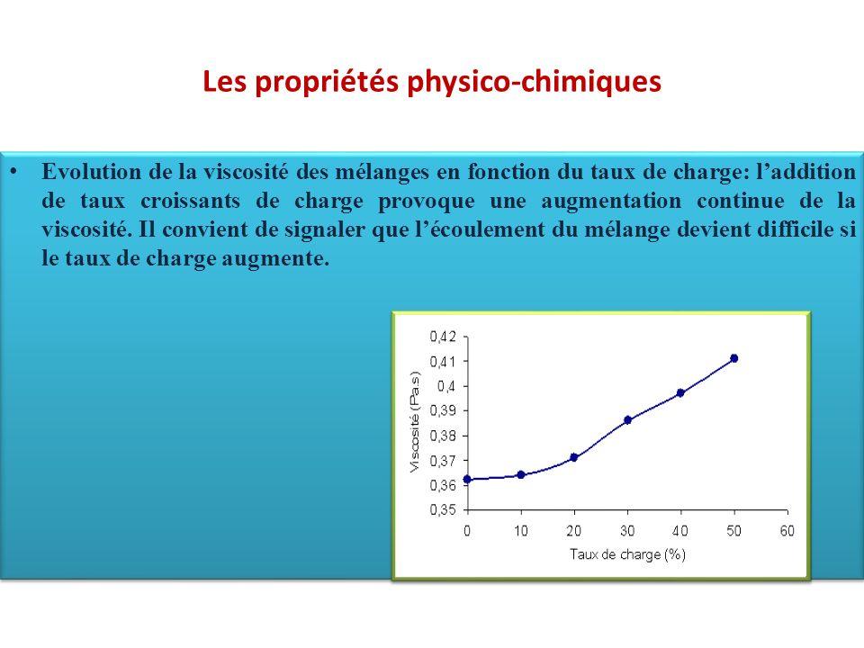 Les propriétés physico-chimiques Evolution de la viscosité des mélanges en fonction du taux de charge: laddition de taux croissants de charge provoque