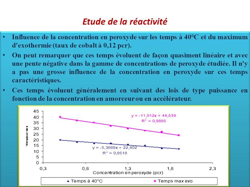 Etude de la réactivité Influence de la concentration en peroxyde sur les temps à 40°C et du maximum d'exothermie (taux de cobalt à 0,12 pcr). On peut