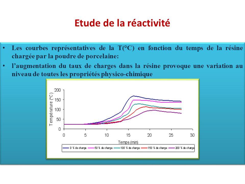 Etude de la réactivité Les courbes représentatives de la T(°C) en fonction du temps de la résine chargée par la poudre de porcelaine: laugmentation du