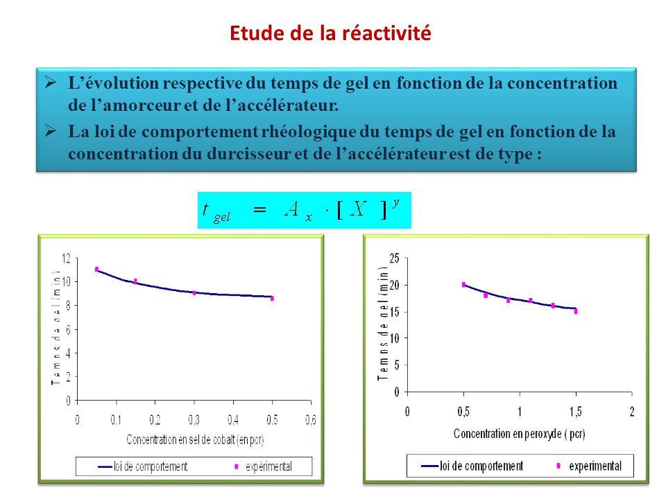 Etude de la réactivité Lévolution respective du temps de gel en fonction de la concentration de lamorceur et de laccélérateur. La loi de comportement