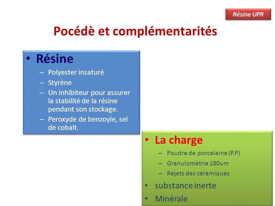 Pocédè et complémentarités Résine – Polyester insaturé – Styrène – Un inhibiteur pour assurer la stabilité de la résine pendant son stockage. – Peroxy