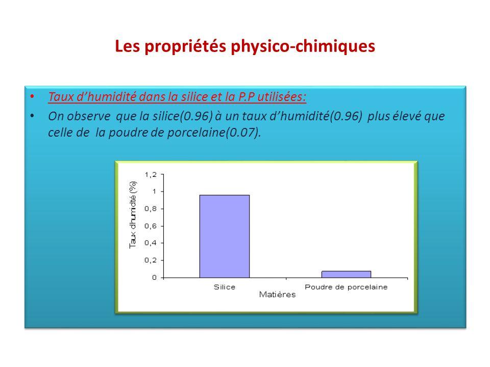 Les propriétés physico-chimiques Taux dhumidité dans la silice et la P.P utilisées: On observe que la silice(0.96) à un taux dhumidité(0.96) plus élev