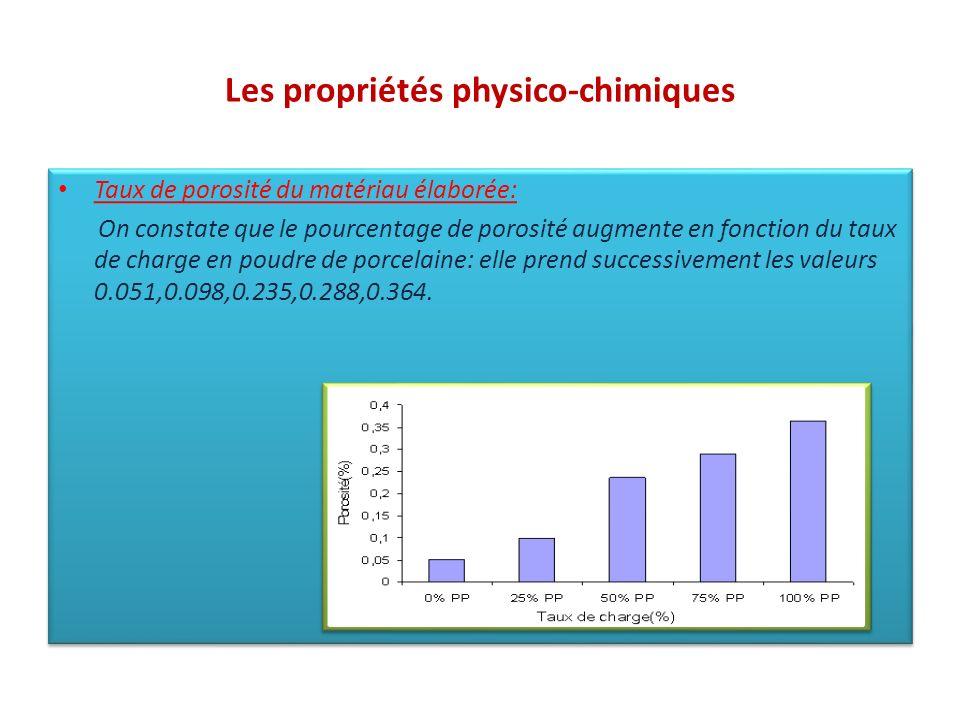 Les propriétés physico-chimiques Taux de porosité du matériau élaborée: On constate que le pourcentage de porosité augmente en fonction du taux de cha
