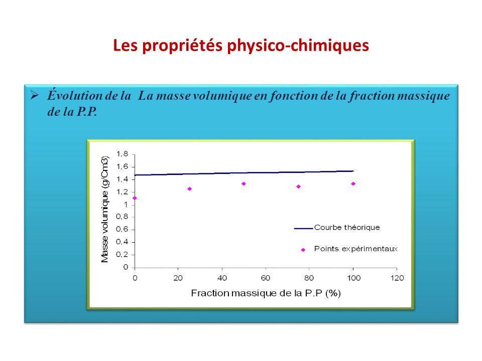 Les propriétés physico-chimiques Évolution de la La masse volumique en fonction de la fraction massique de la P.P.