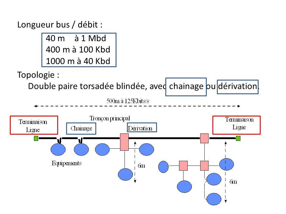 DERIVATION Chainage Exemple de bus de terrain canopen : schneider