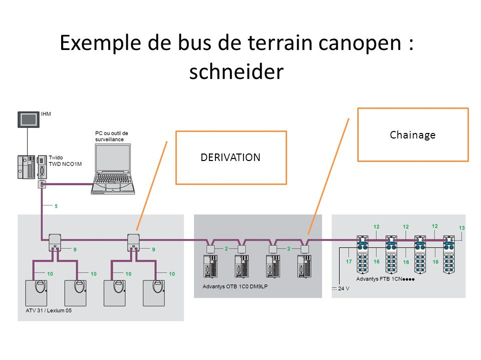 DERIVATION Chainage Exemple de bus de terrain canopen : schneider