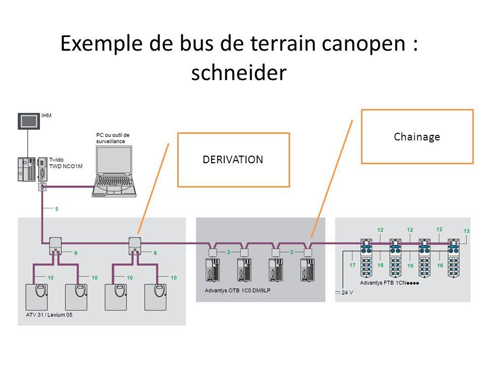 Longueur du bus La longueur du bus dépend du délai de propagation sur les lignes physiques du bus Lamplitude du signal qui varie en fonction de la résistance du câble et de limpédance dentrée des nœuds.