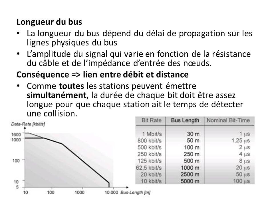 Configuration du réseau : longueur et vitesse de transmission.