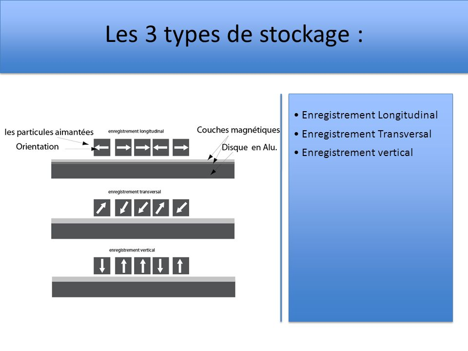 Les 3 types de stockage : Enregistrement Longitudinal Enregistrement Transversal Enregistrement vertical