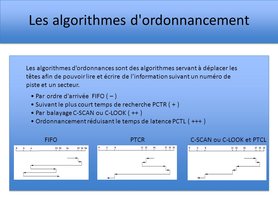 Les algorithmes d ordonnancement Par ordre d arrivée FIFO ( – ) Suivant le plus court temps de recherche PCTR ( + ) Par balayage C-SCAN ou C-LOOK ( ++ ) Ordonnancement réduisant le temps de latence PCTL ( +++ ) Les algorithmes dordonnances sont des algorithmes servant à déplacer les têtes afin de pouvoir lire et écrire de linformation suivant un numéro de piste et un secteur.