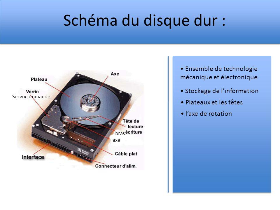 Schéma du disque dur : Ensemble de technologie mécanique et électronique Stockage de linformation Plateaux et les têtes bras axe Servocommande laxe de rotation