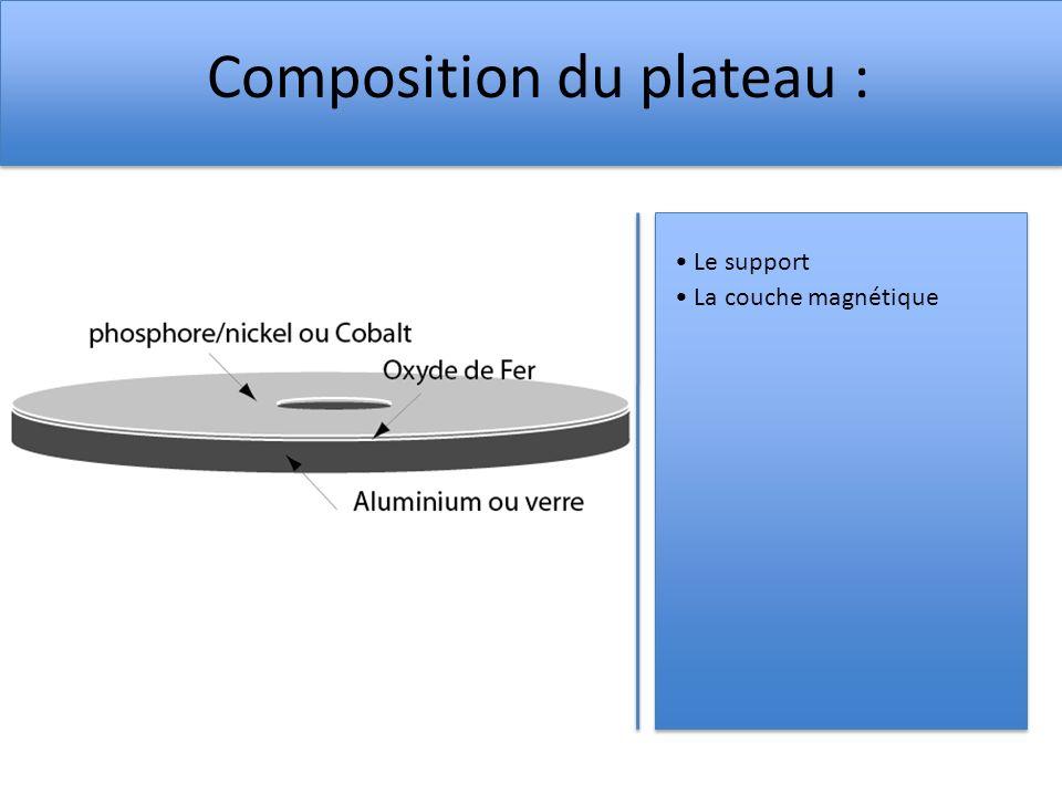 Composition du plateau : Le support La couche magnétique
