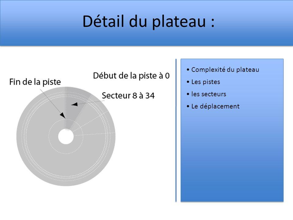 Détail du plateau : Complexité du plateau Les pistes les secteurs Le déplacement