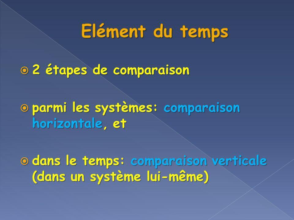2 étapes de comparaison 2 étapes de comparaison parmi les systèmes: comparaison horizontale, et parmi les systèmes: comparaison horizontale, et dans l
