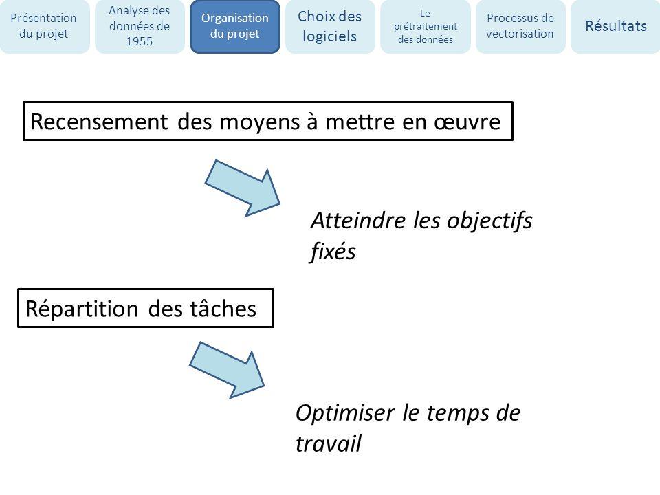 Recensement des moyens à mettre en œuvre Atteindre les objectifs fixés Répartition des tâches Optimiser le temps de travail Présentation du projet Ana
