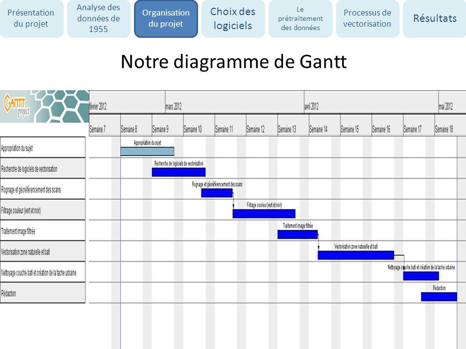 Notre diagramme de Gantt Présentation du projet Analyse des données de 1955 Organisation du projet Choix des logiciels Le prétraitement des données Pr
