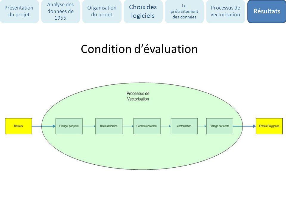 Condition dévaluation Présentation du projet Analyse des données de 1955 Organisation du projet Choix des logiciels Le prétraitement des données Proce