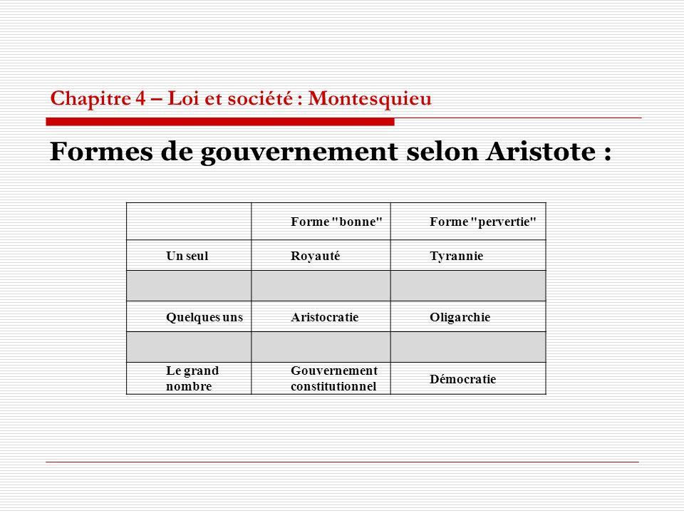 Chapitre 4 – Loi et société : Montesquieu Formes de gouvernement selon Aristote : Forme