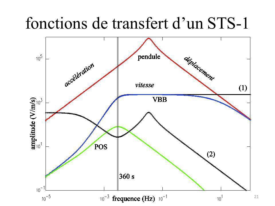 fonctions de transfert dun STS-1 21