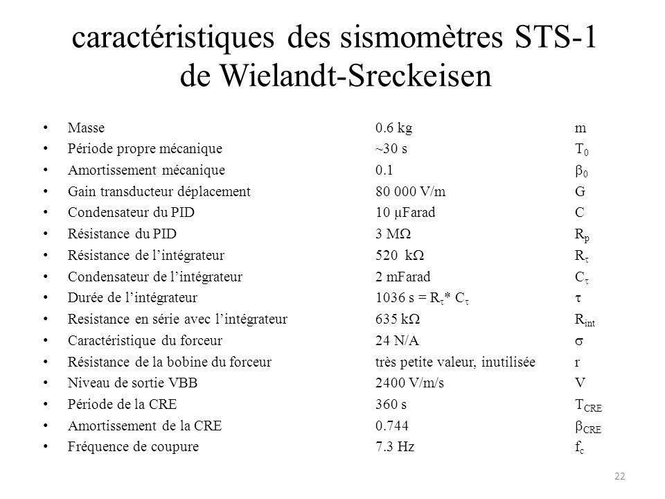 caractéristiques des sismomètres STS-1 de Wielandt-Sreckeisen Masse0.6 kgm Période propre mécanique~30 sT 0 Amortissement mécanique0.1 0 Gain transducteur déplacement80 000 V/mG Condensateur du PID10 µFaradC Résistance du PID3 M R p Résistance de lintégrateur520 k R Condensateur de lintégrateur2 mFaradC Durée de lintégrateur1036 s = R * C Resistance en série avec lintégrateur635 k R int Caractéristique du forceur24 N/A Résistance de la bobine du forceurtrès petite valeur, inutiliséer Niveau de sortie VBB2400 V/m/sV Période de la CRE360 sT CRE Amortissement de la CRE0.744 CRE Fréquence de coupure7.3 Hzf c 22