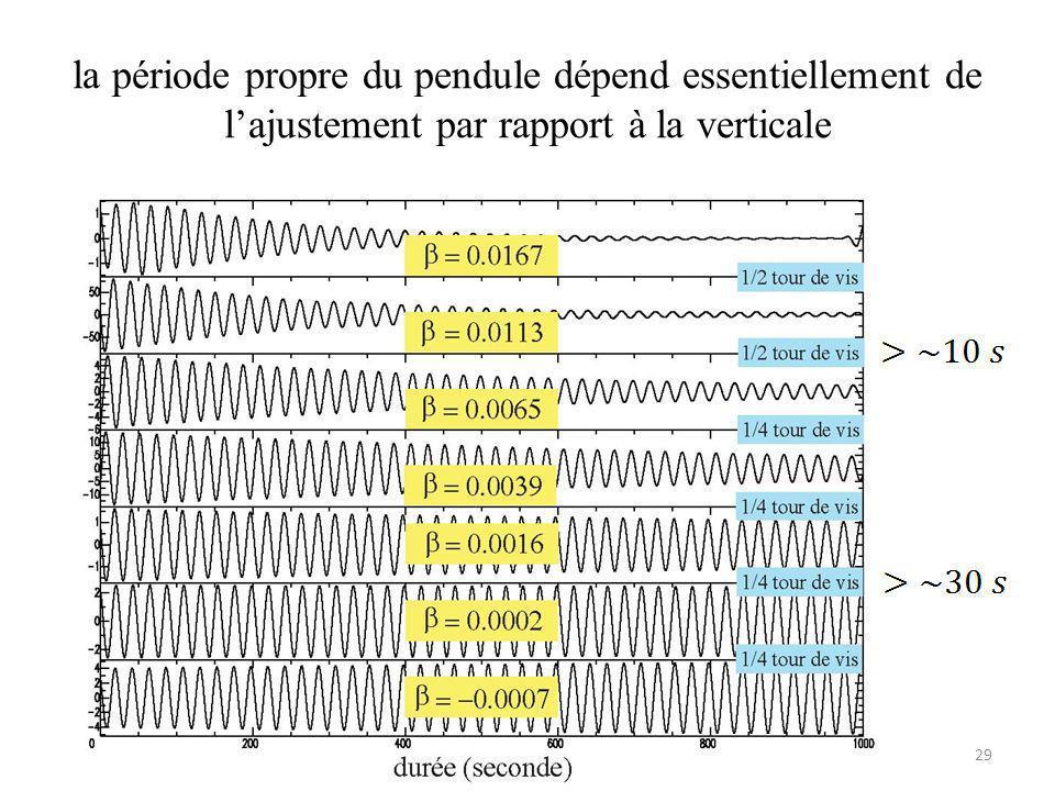 la période propre du pendule dépend essentiellement de lajustement par rapport à la verticale 29