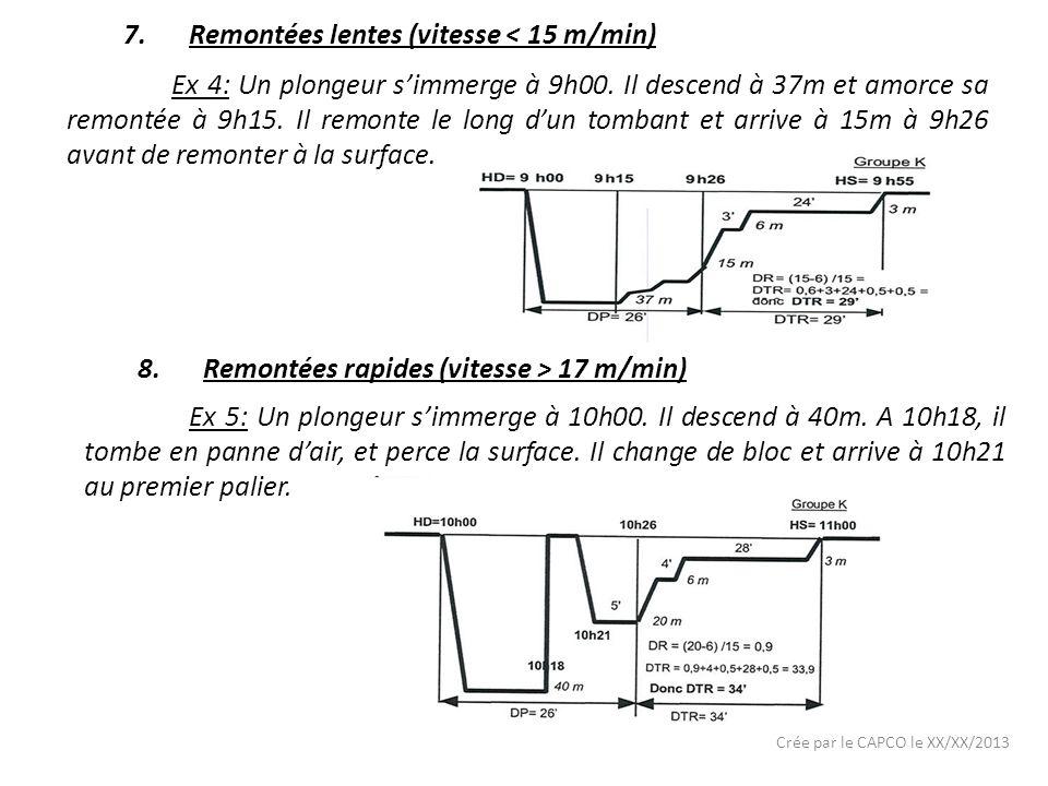 Crée par le CAPCO le XX/XX/2013 7.Remontées lentes (vitesse < 15 m/min) Ex 4: Un plongeur simmerge à 9h00.