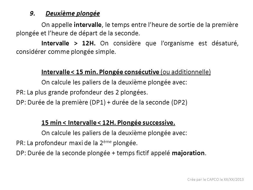 Crée par le CAPCO le XX/XX/2013 9.Deuxième plongée On appelle intervalle, le temps entre lheure de sortie de la première plongée et lheure de départ de la seconde.