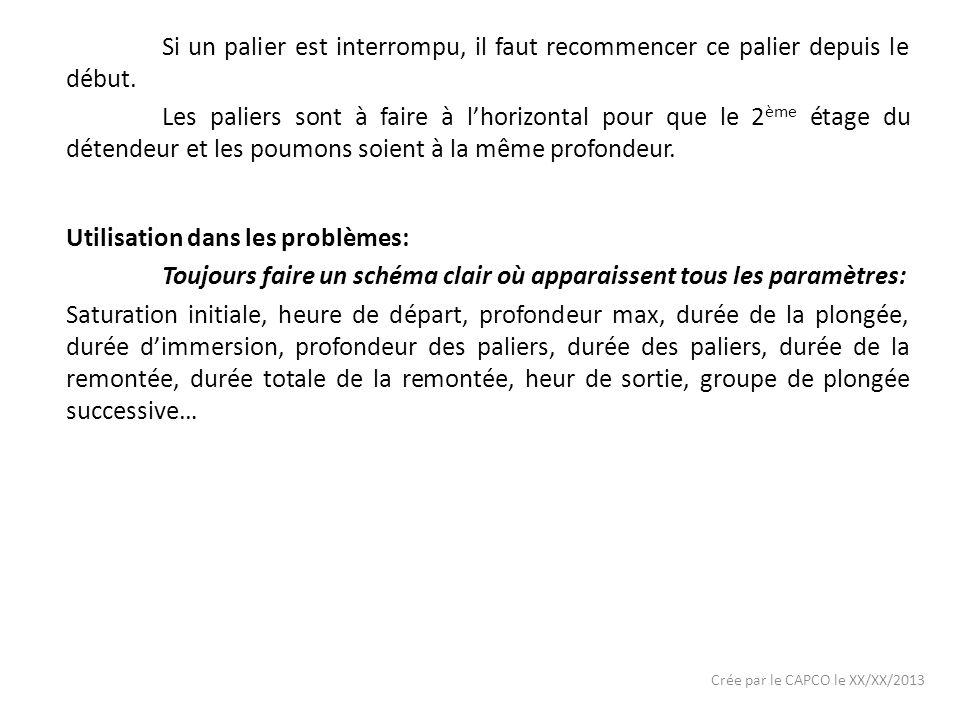 Crée par le CAPCO le XX/XX/2013 Si un palier est interrompu, il faut recommencer ce palier depuis le début.
