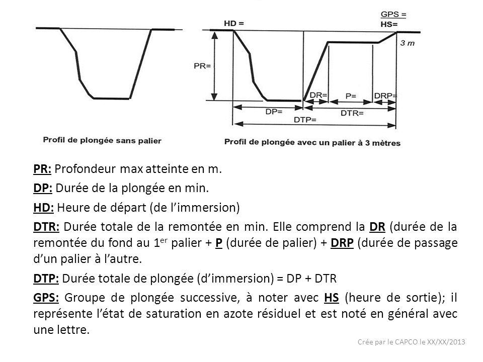 Crée par le CAPCO le XX/XX/2013 PR: Profondeur max atteinte en m.