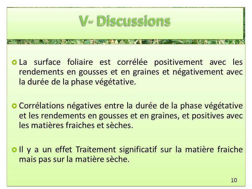 La surface foliaire est corrélée positivement avec les rendements en gousses et en graines et négativement avec la durée de la phase végétative. Corré