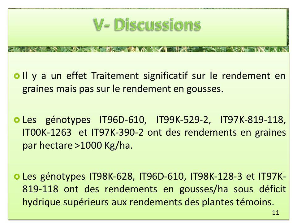 Il y a un effet Traitement significatif sur le rendement en graines mais pas sur le rendement en gousses. Les génotypes IT96D-610, IT99K-529-2, IT97K-