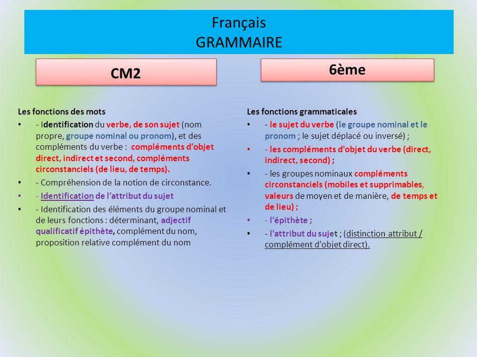Français GRAMMAIRE CM2 Les fonctions des mots - Identification du verbe, de son sujet (nom propre, groupe nominal ou pronom), et des compléments du verbe : compléments dobjet direct, indirect et second, compléments circonstanciels (de lieu, de temps).