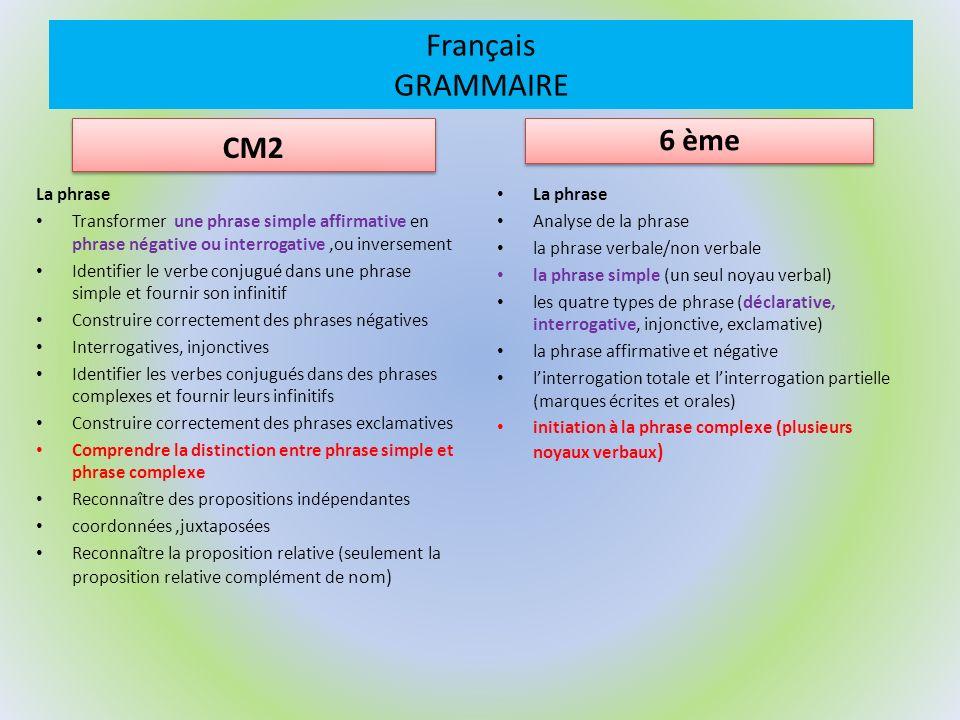 Français GRAMMAIRE CM2 La phrase Transformer une phrase simple affirmative en phrase négative ou interrogative,ou inversement Identifier le verbe conj