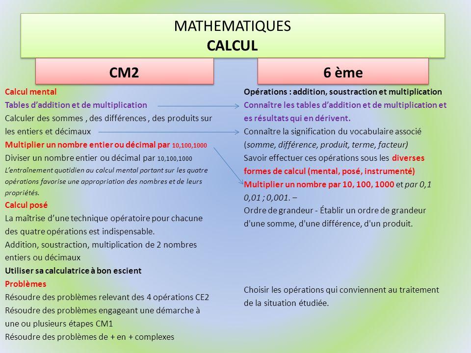 MATHEMATIQUES CALCUL CM2 Problèmes Résoudre des problèmes relevant des 4 opérations CE2 Résoudre des problèmes engageant une démarche à une ou plusieurs étapes CM1 Résoudre des problèmes de + en + complexes CM2 Connaître une technique opératoire de la division et la mettre en œuvre avec un diviseur à un chiffre CE2 Division euclidienne de 2 entiers CM1 Division décimale de 2 entiers CM1 Division dun nombre décimal par un nombre entier CM2 6 ème Division, quotient Division euclidienne : - Reconnaître les situations qui peuvent être traitées à laide dune division euclidienne et interpréter les résultats obtenus Calculer le quotient et le reste dune division dun entier par un entier dans des cas simples (calcul mental, posé, instrumenté) Connaître et utiliser le vocabulaire associé (dividende, diviseur, quotient, reste) Connaître et utiliser les critères de divisibilité par 2, 4, 5, 3 et 9.