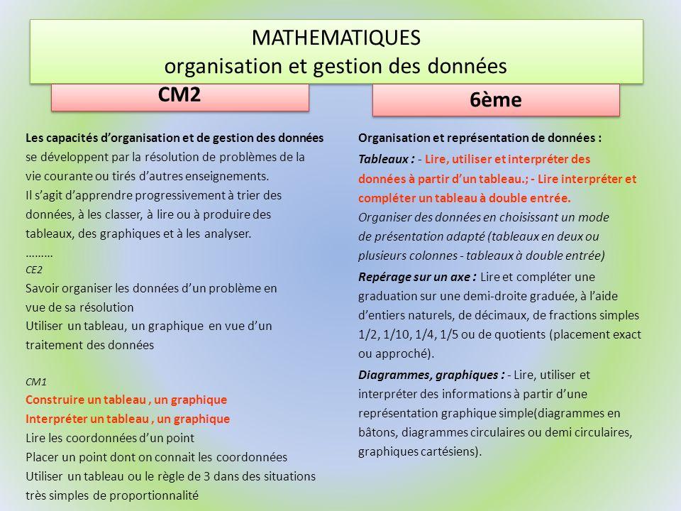 MATHEMATIQUES organisation et gestion des données CM2 La proportionnalité est abordée à partir de situations problèmes faisant intervenir les notions de pourcentages, déchelle, de conversion dunité, De vitesses moyennes, dagrandissement ou de réductions de figures.