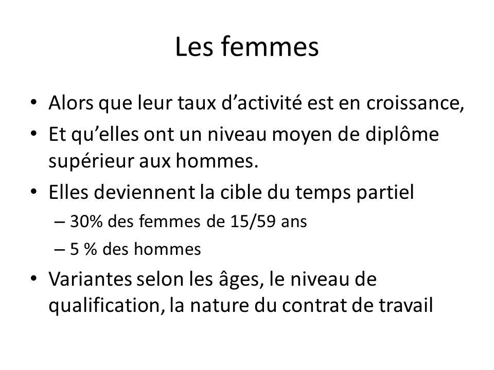 Les femmes Alors que leur taux dactivité est en croissance, Et quelles ont un niveau moyen de diplôme supérieur aux hommes.