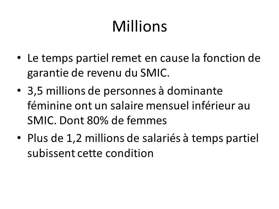 Millions Le temps partiel remet en cause la fonction de garantie de revenu du SMIC.