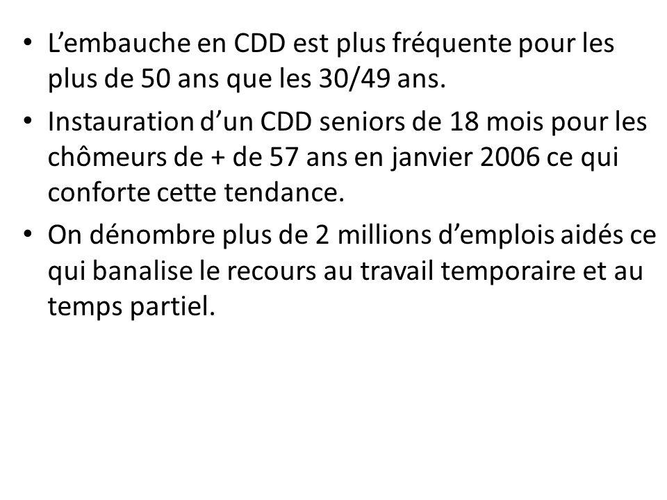 Lembauche en CDD est plus fréquente pour les plus de 50 ans que les 30/49 ans.