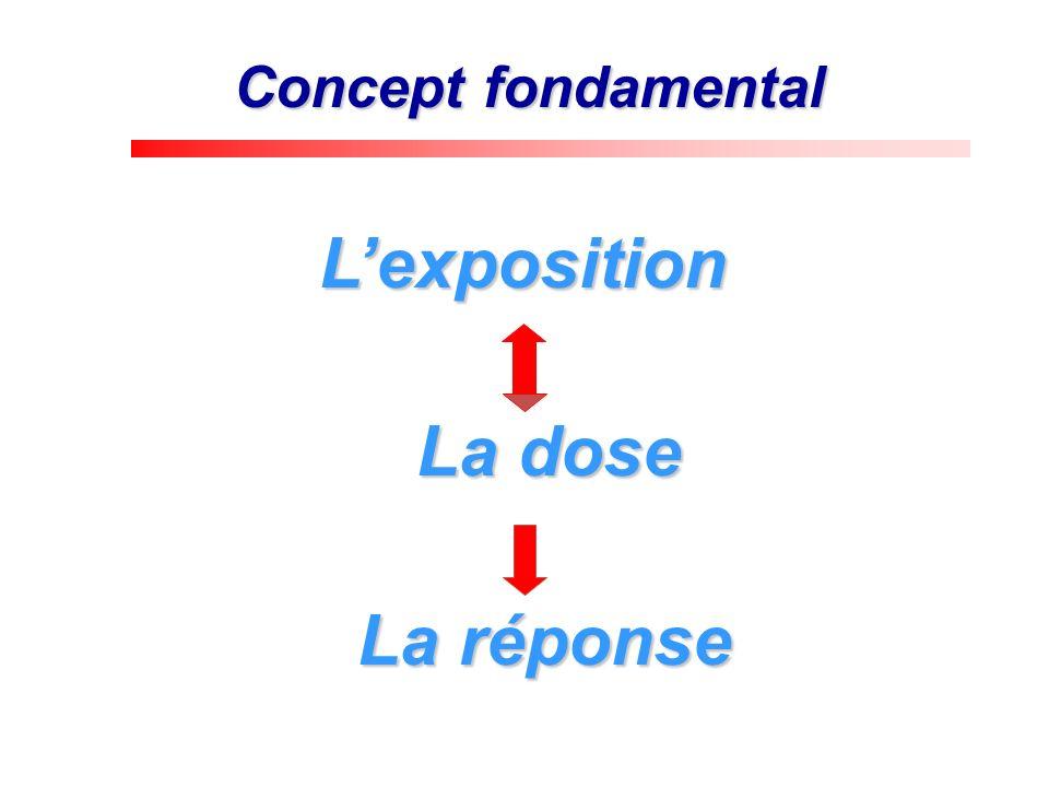 Concept fondamental Lexposition Lexposition La dose La dose La réponse La réponse