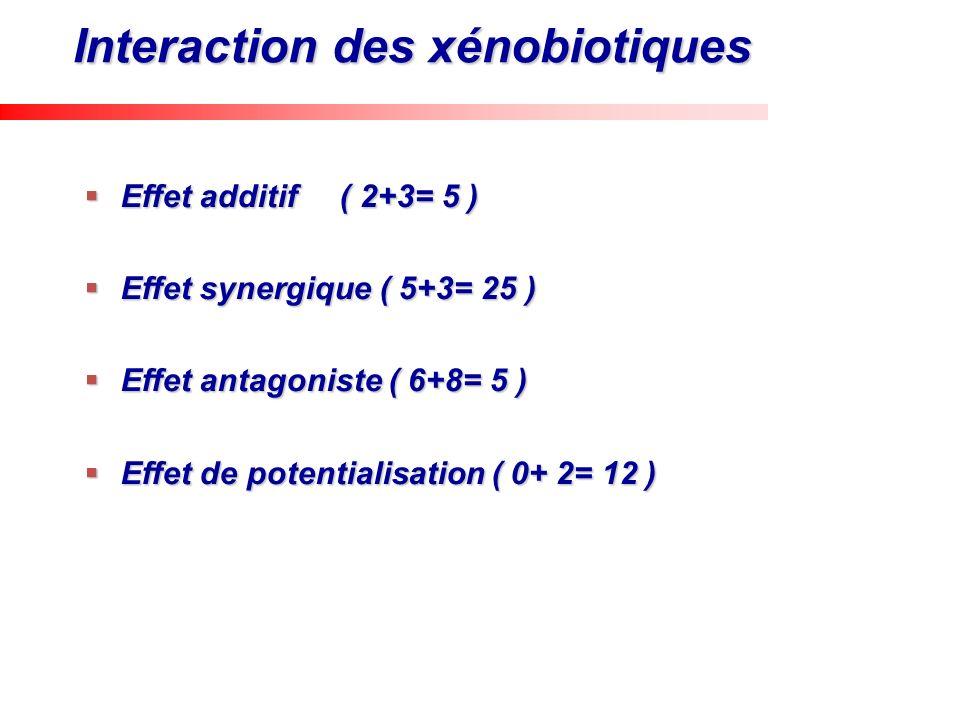 Interaction des xénobiotiques Effet additif ( 2+3= 5 ) Effet additif ( 2+3= 5 ) Effet synergique ( 5+3= 25 ) Effet synergique ( 5+3= 25 ) Effet antago